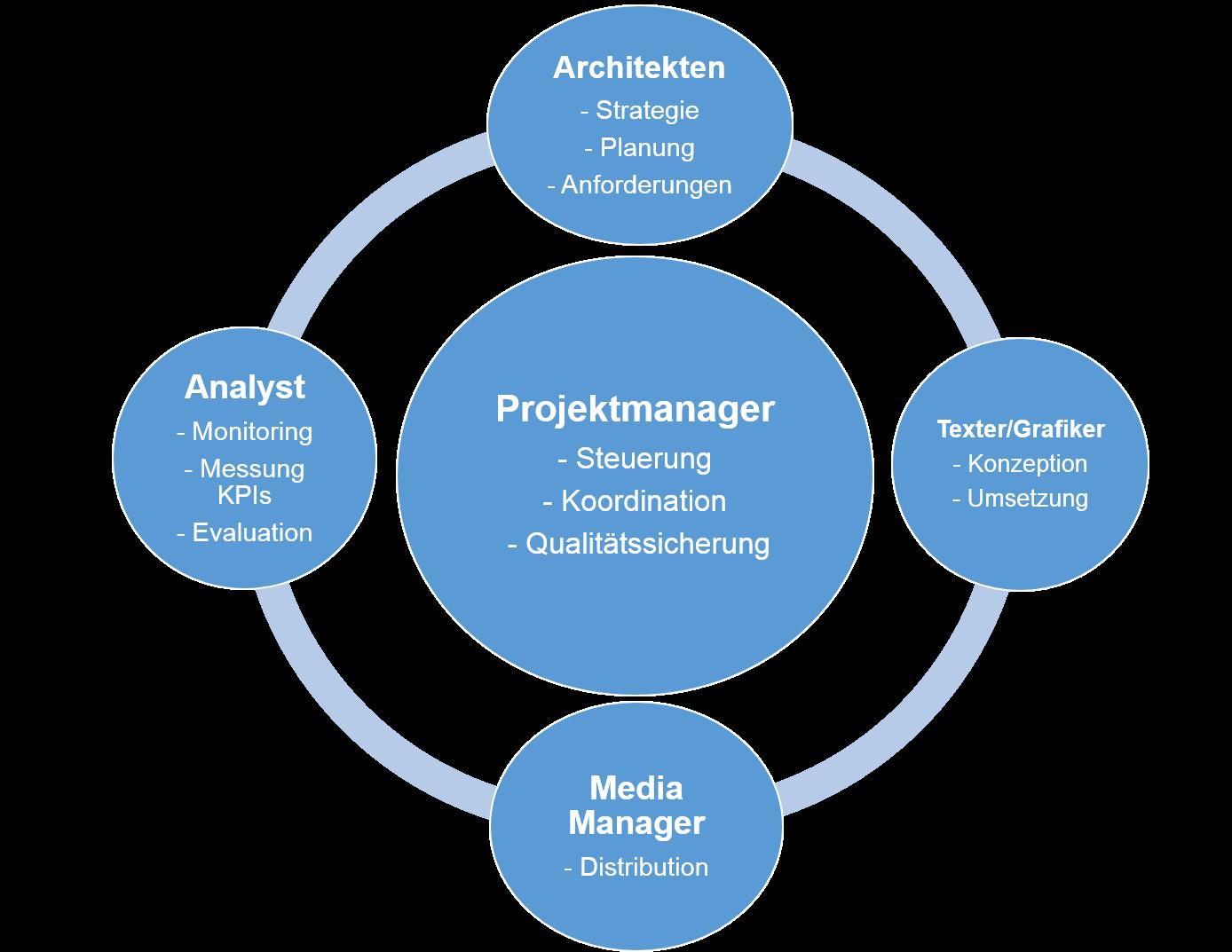 Workflow Content Marketing Management