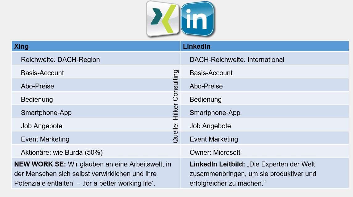 LinkedIn versus Xing