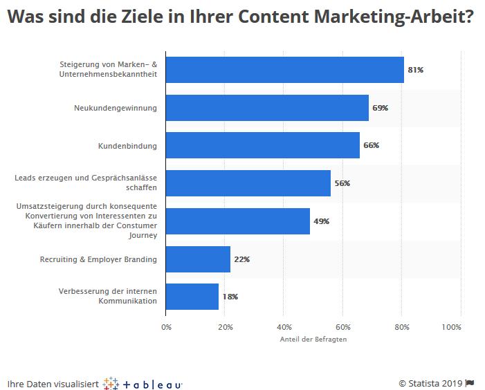 Ziele Content Marketing Trendstudie 2019