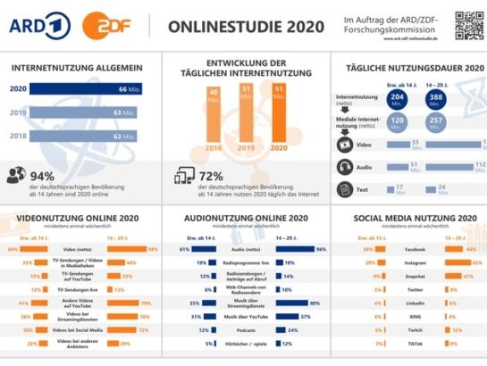 ARD / ZDF-Onlinestudie 2020