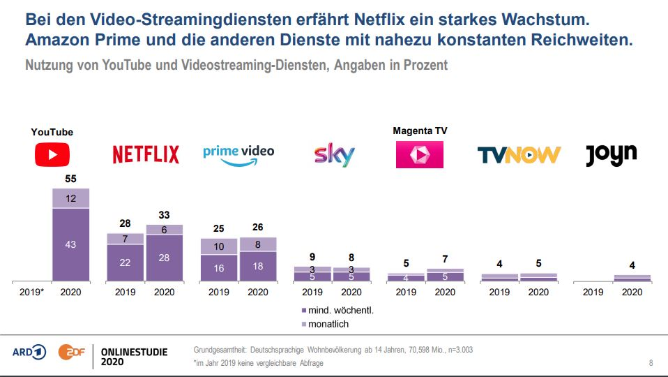 ard zdf onlinestudie 2020 Video