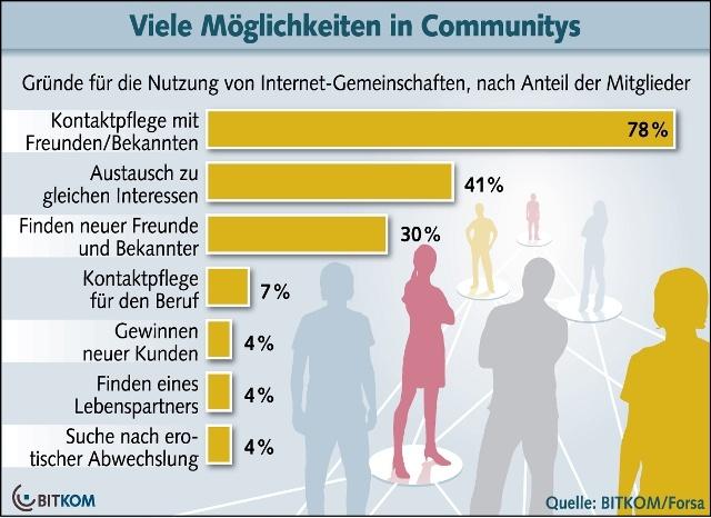 bitkom community Möglichkeiten