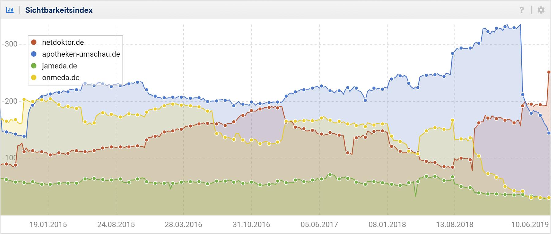 de.sistrix.com_toolbox_compare_graph_p_