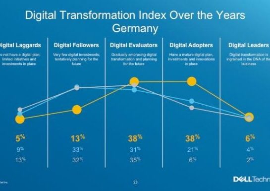 digitalisierung dell-digital-index
