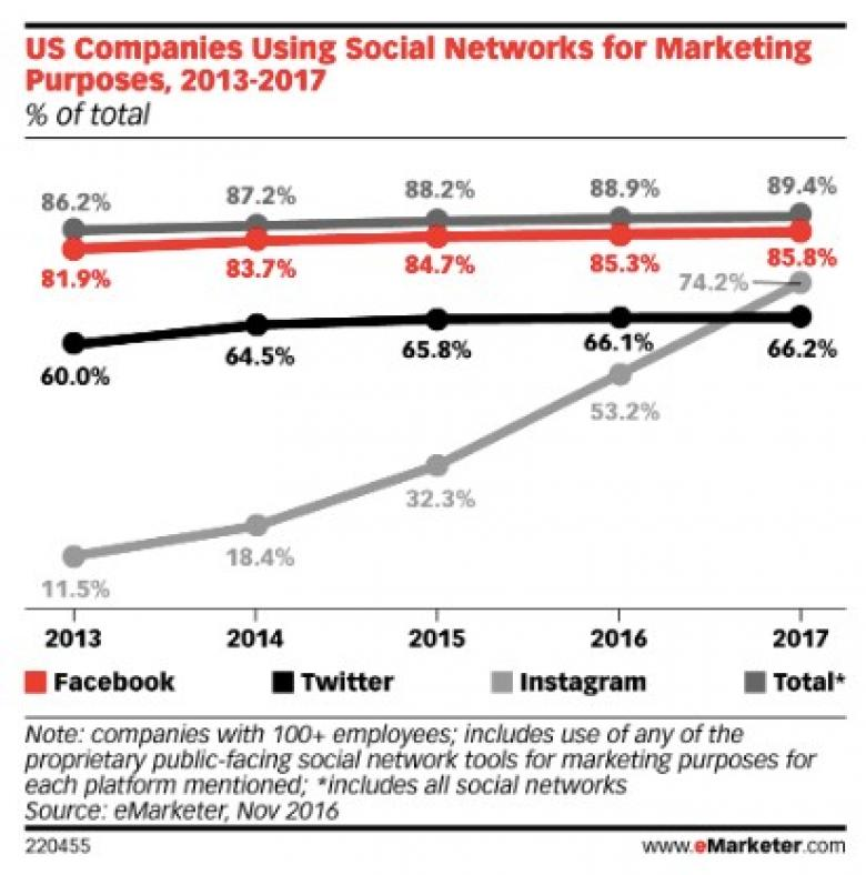Studie Social Media Instagram