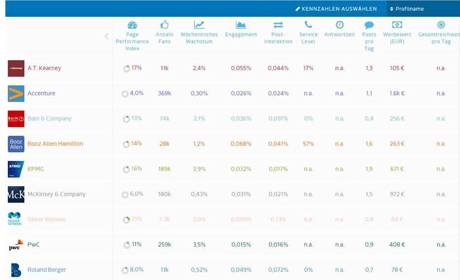 Fanpage Karme Social-Media-Monitoring Tool