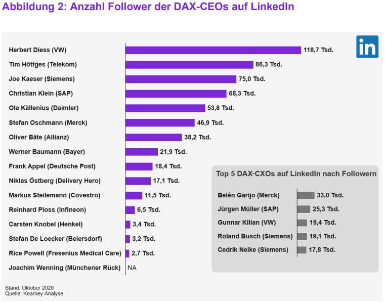 DAX CEO Ranking