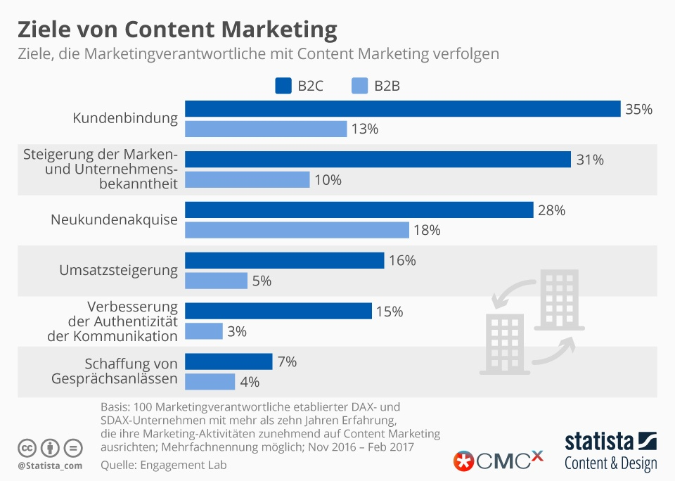 infografik_12961_ziele_von_content_marketing_n