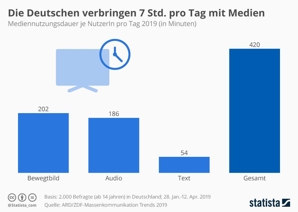 infografik_19259_dauer_der_taeglichen mediennutzung