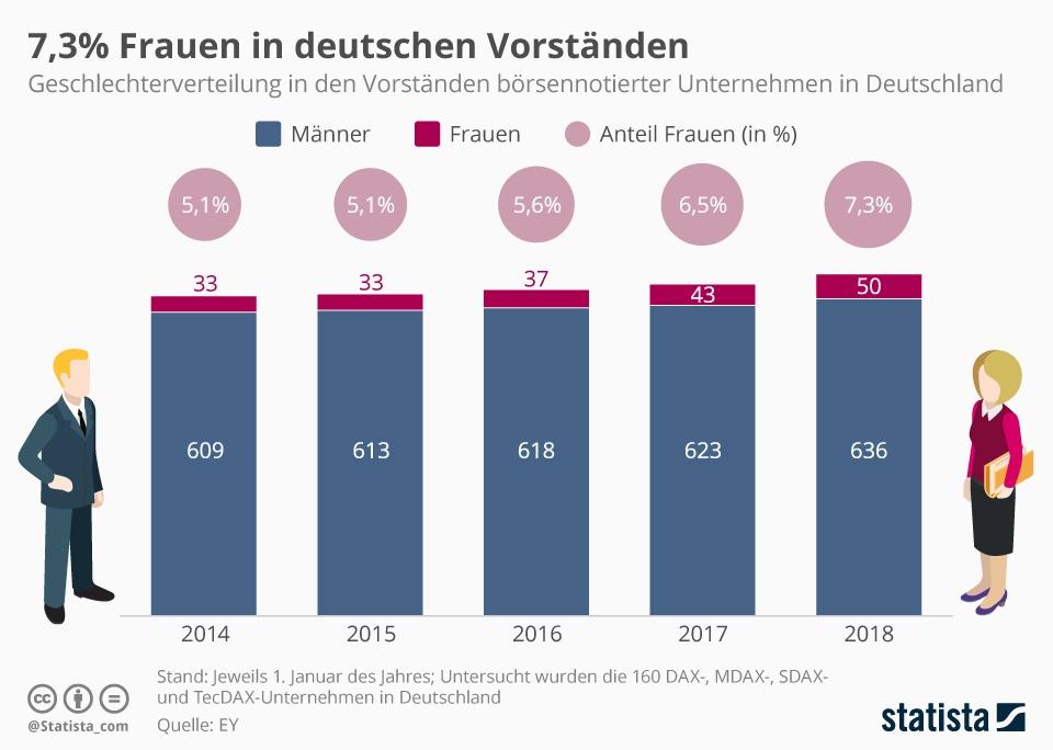 infografik_Frau als Vorstand Aufsichtsrat Beirat.jpg