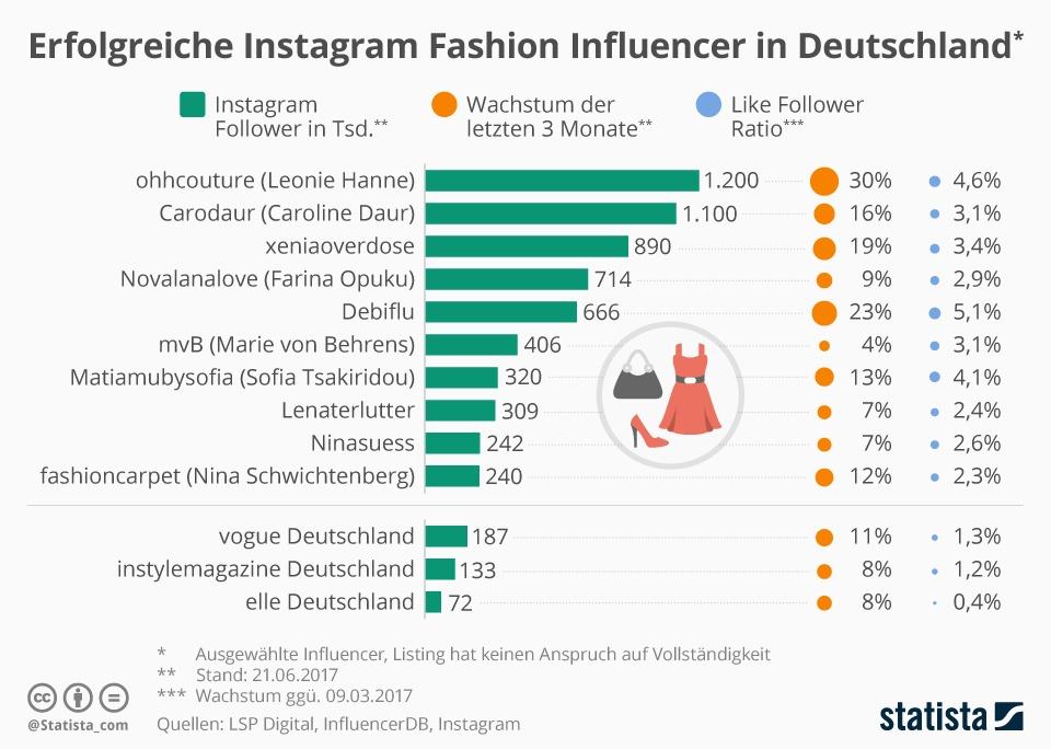 Influencer Marketing Studien Statista Fashion