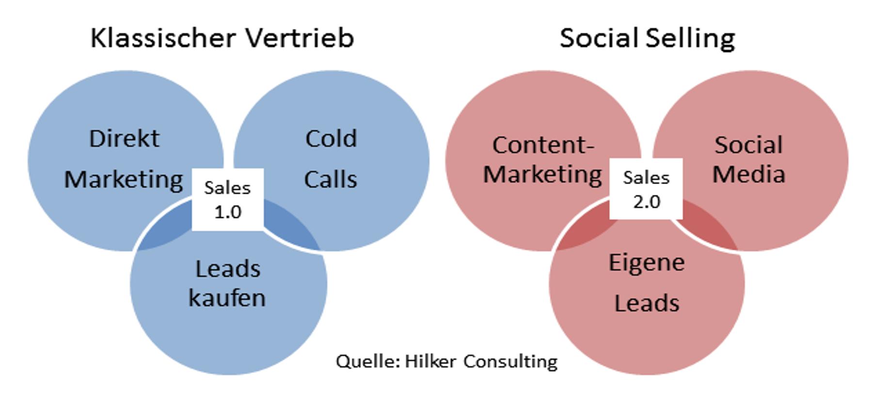 social selling versus klassischer Vertrieb