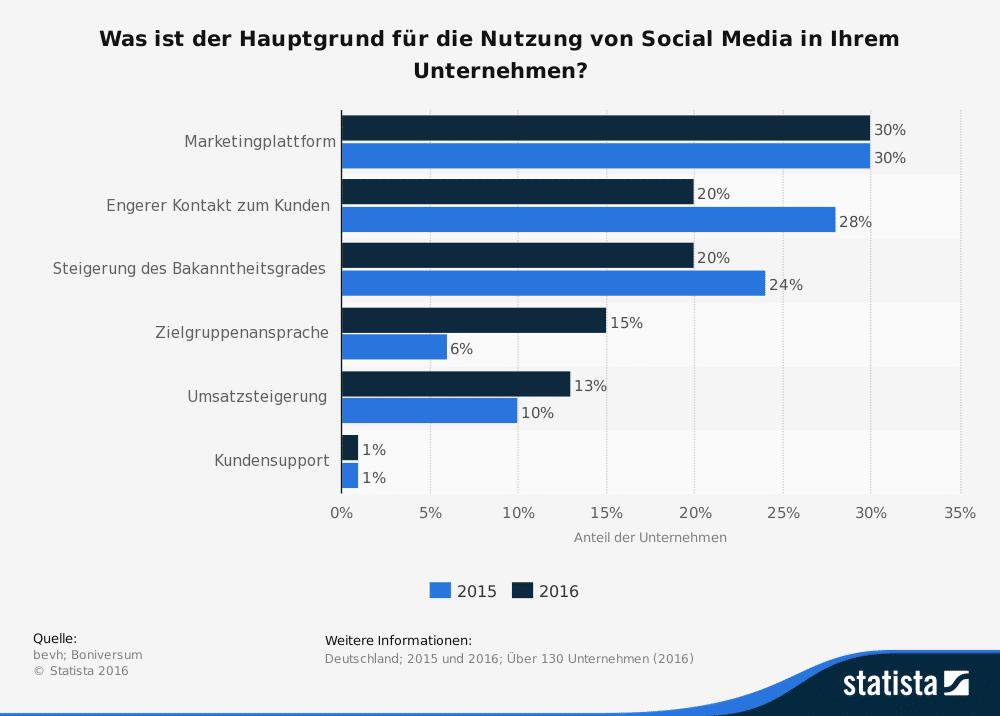 Studie Social Media Ziele