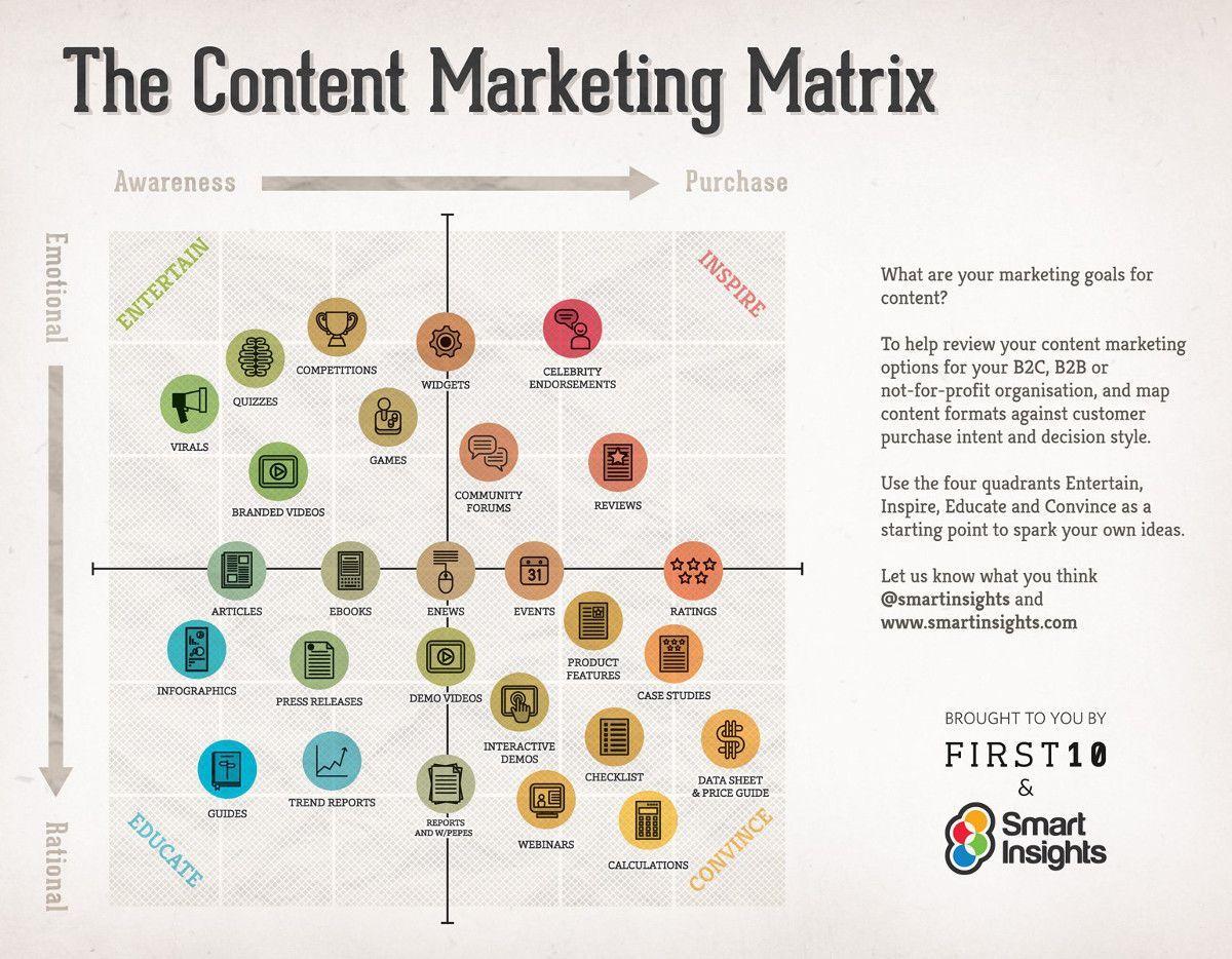 the-content-marketing-matrix-by-smart-insights.jpg
